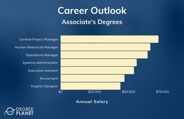 Associate's Degree Jobs and Salary