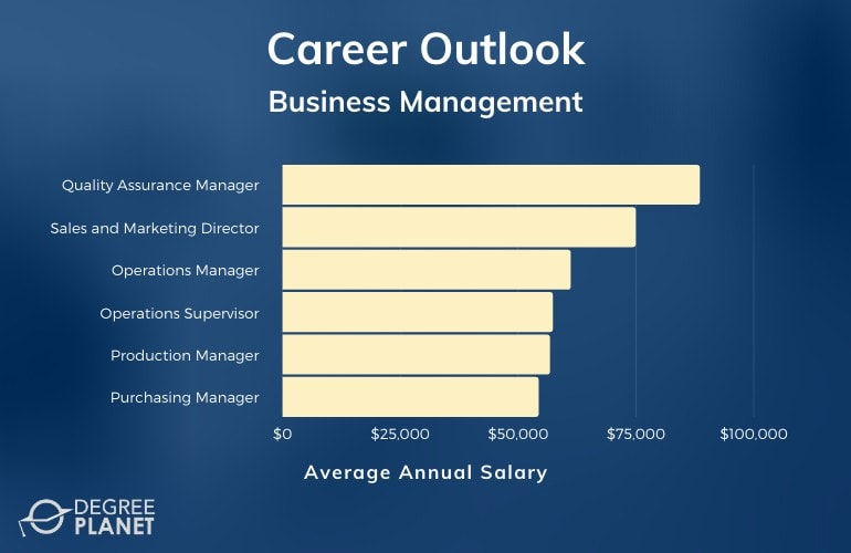 Associates Degree in Business Management Jobs