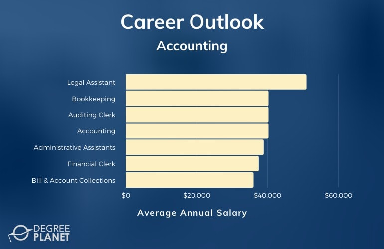 Associates in Accounting Degree Salary