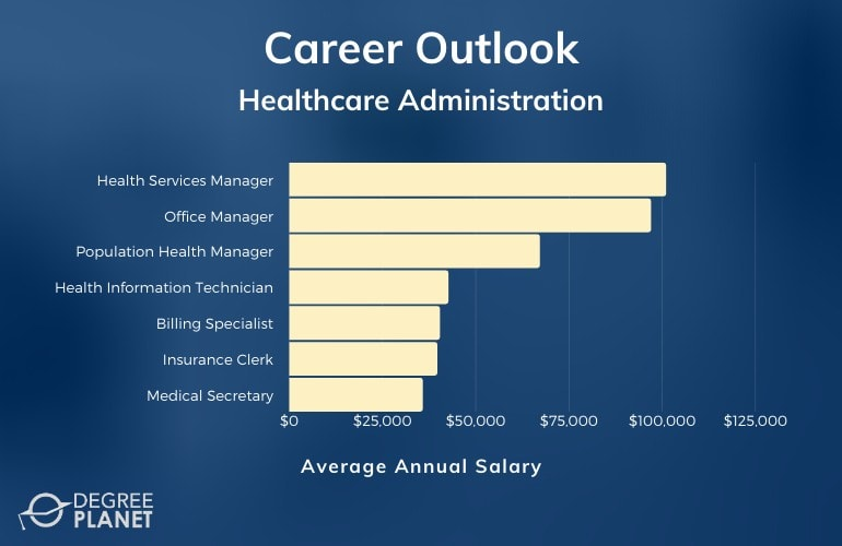 Associates in Healthcare Administration Careers & Salaries