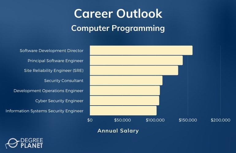 Computer Programming Careers and Salaries