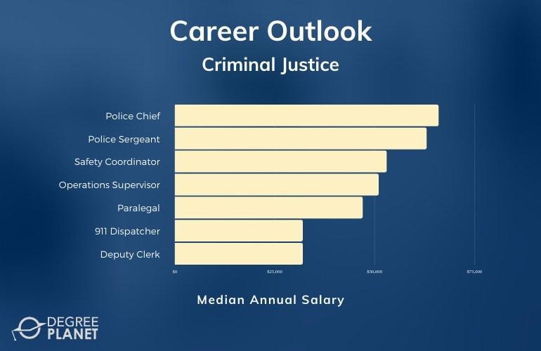Criminal Justice Careers & Salaries