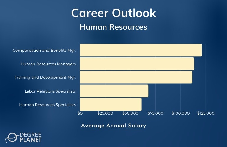 Masters in Human Resources Careers and Salary
