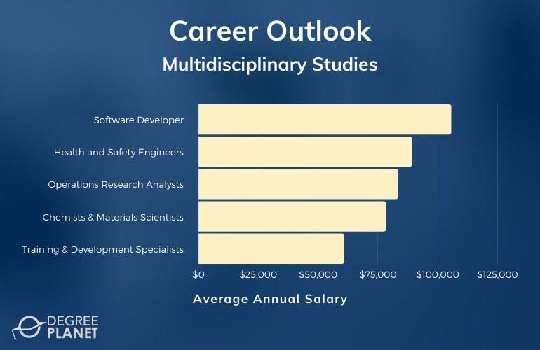 Multidisciplinary Studies Salary