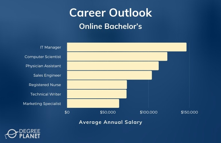 Online Bachelor's Degree Careers & Salaries