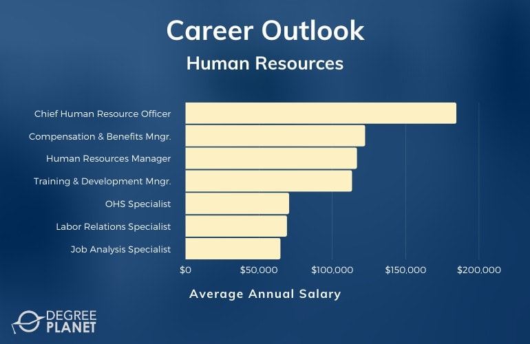 Human Resources Careers & Salaries