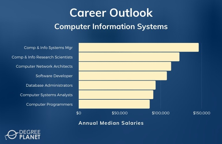 Computer Information Systems Careers & Salaries