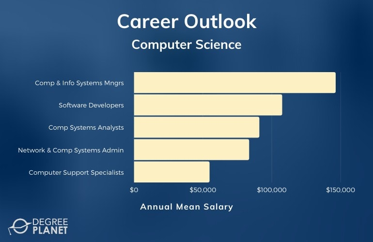 Computer Science Careers & Salaries