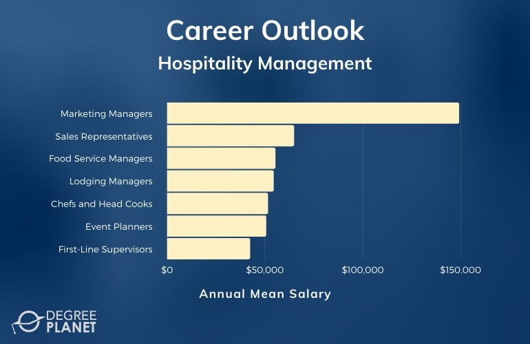 Hospitality Management Careers & Salaries