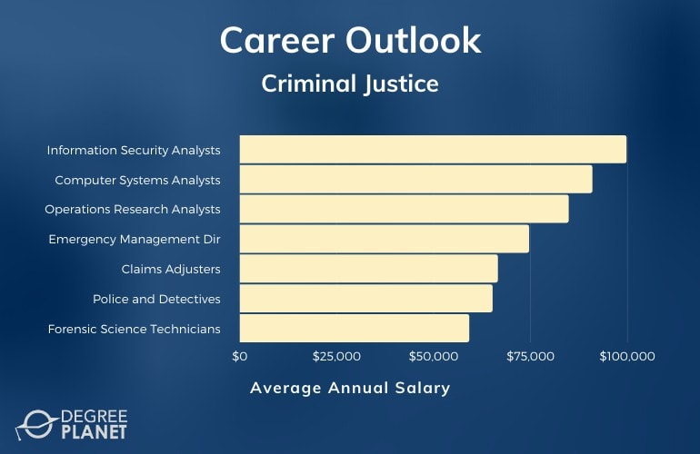 Criminal Justice Careers & Salaries
