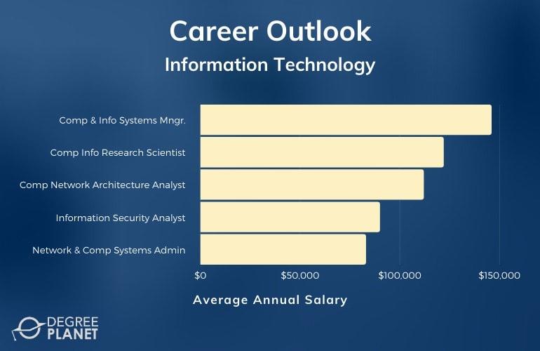 Masters in IT Careers & Salaries