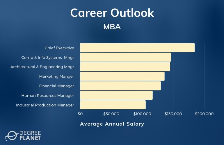 MBA Careers & Salaries