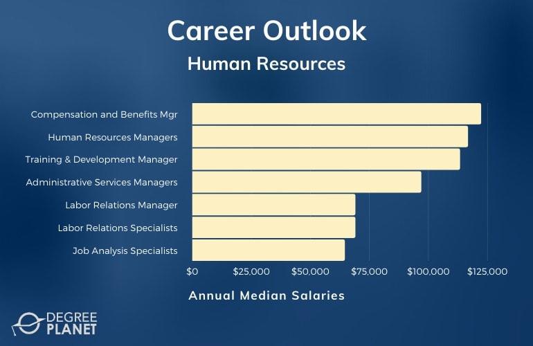Online HR Degree Careers and Salaries