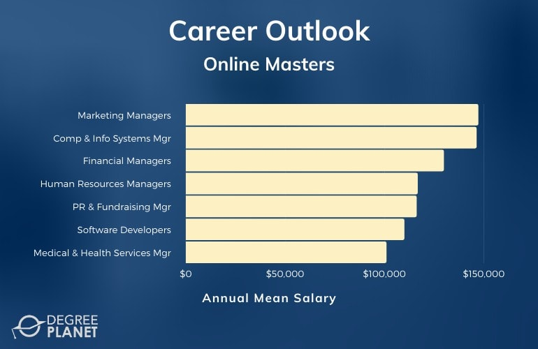Online Master's Careers & Salaries