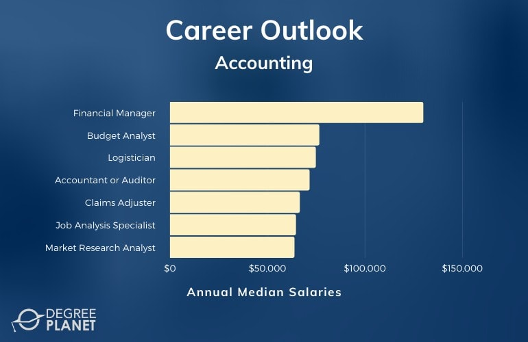 Accounting Careers & Salaries