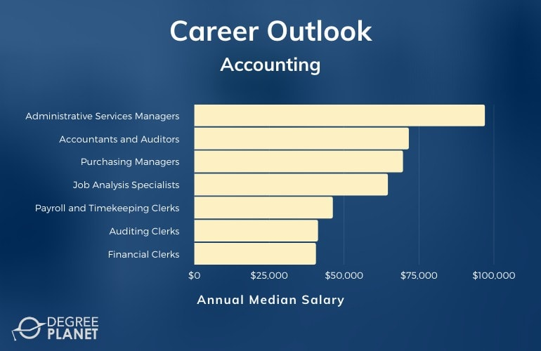 Associates in Accounting Salary