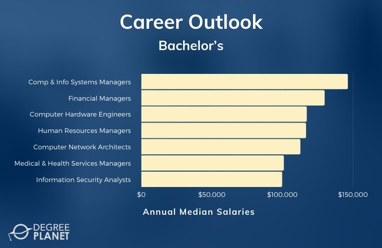 Bachelor's Degree Careers & Salaries