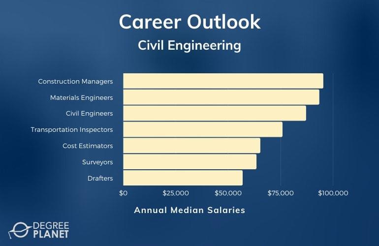 Civil Engineering Careers & Salaries