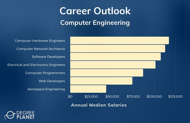 Computer Engineering Careers & Salaries
