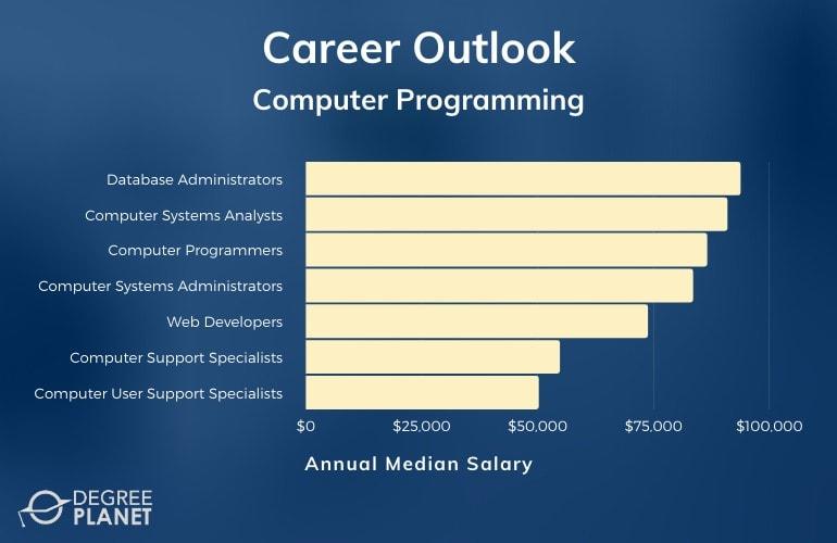 Computer Programming Associate Degree Jobs