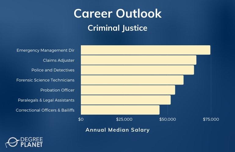 Criminal Justice Associates Degree Salary