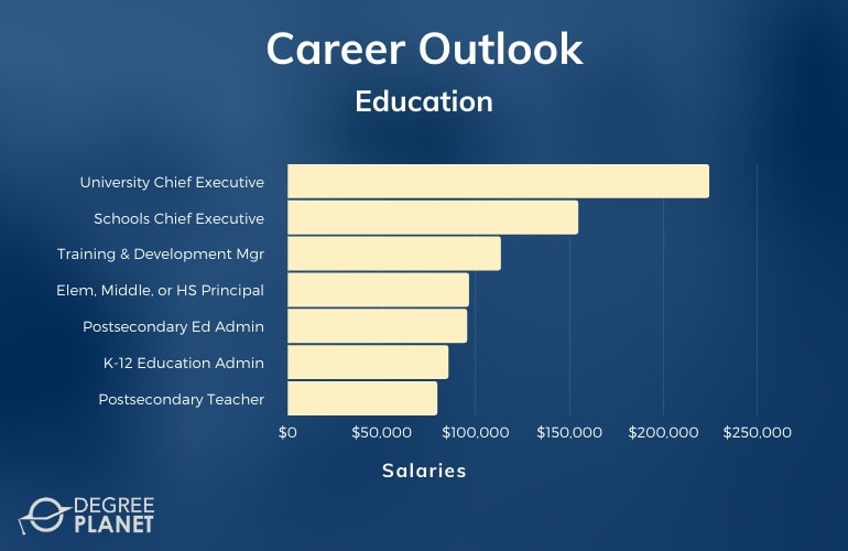 Education Careers & Salaries