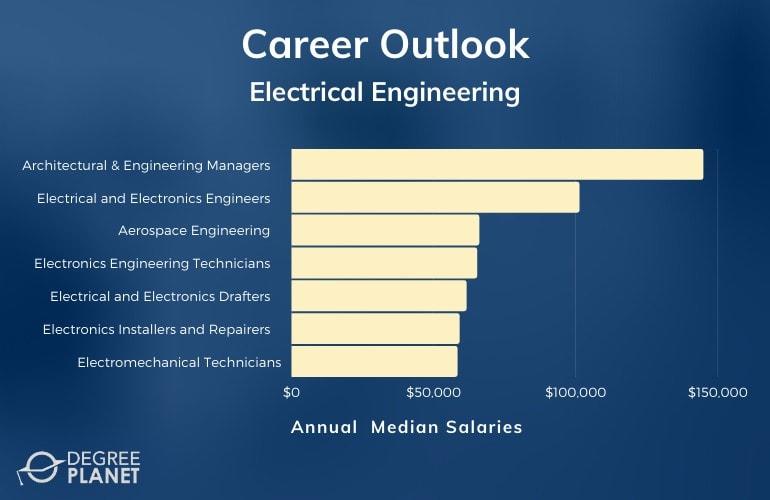 Electrical Engineering Careers & Salaries