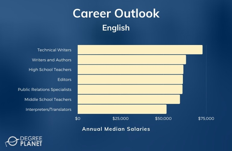 English Careers & Salaries