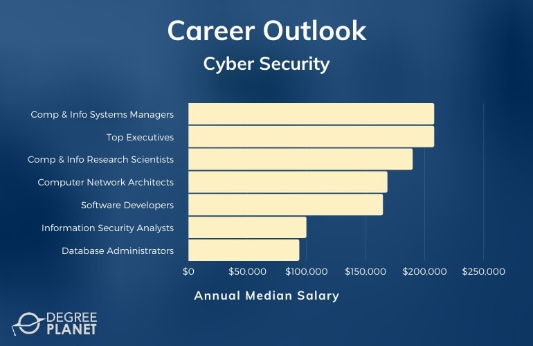 Entry Level Jobs for Cyber Security