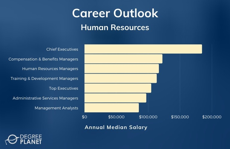 Masters Programs in Human Resources Careers & Salaries