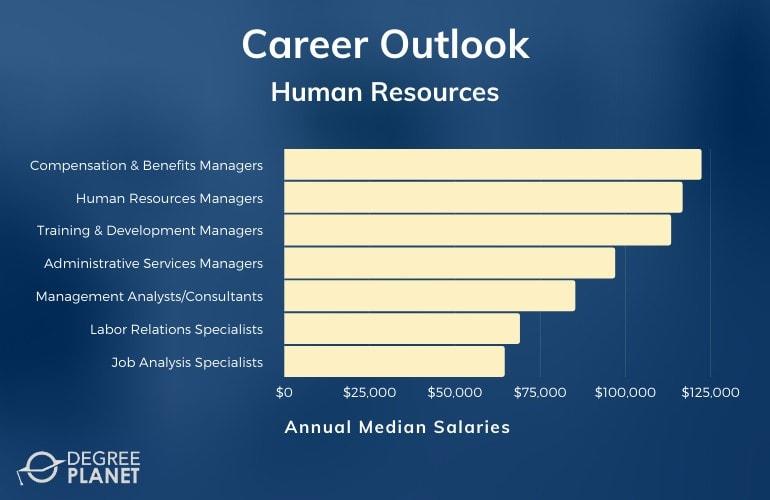 Human Resources Careers & Salaries