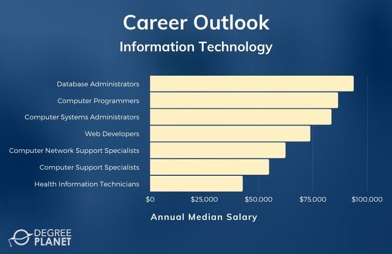 Information Technology Associate Degree Salary