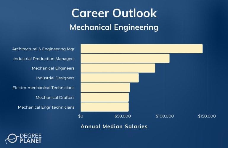 Mechanical Engineering Careers & Salaries