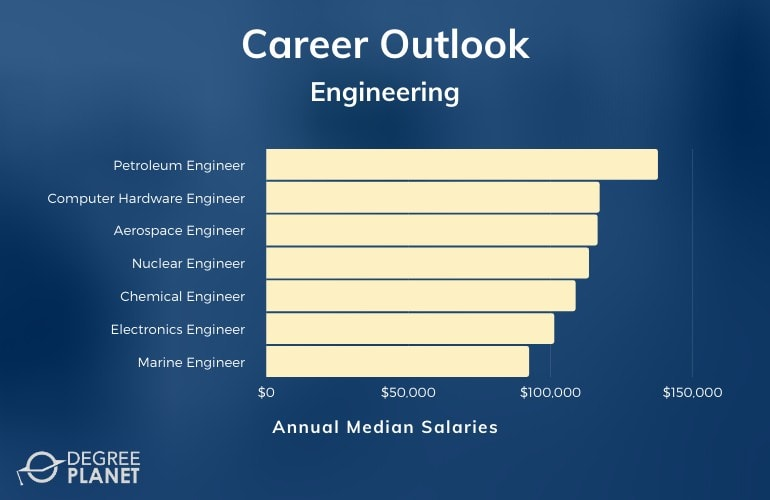 Engineering Careers & Salaries