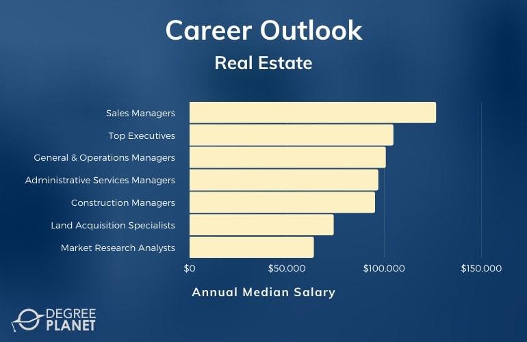 Real Estate Careers and Salaries