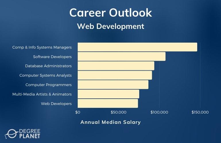 Web Developer Associate Degree Salary