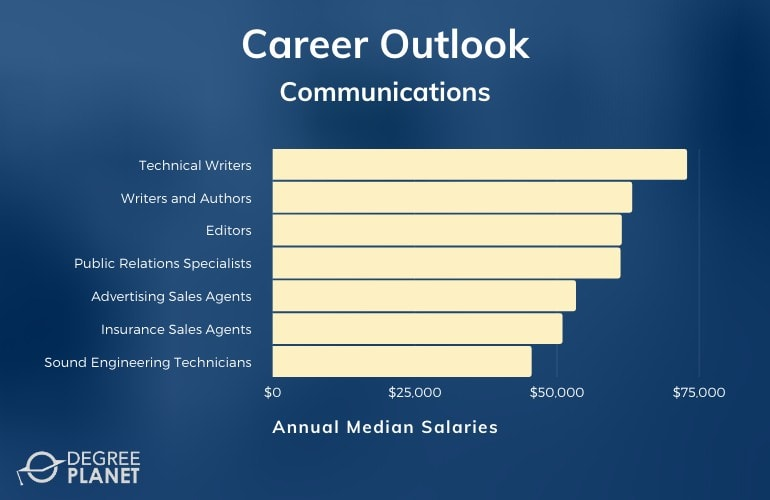 Communications Careers & Salaries