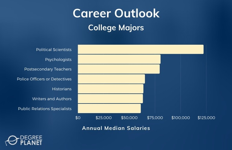 College Majors Careers & Salaries