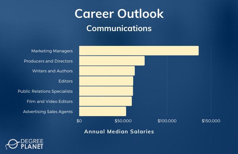 Communications Careers & Salaries