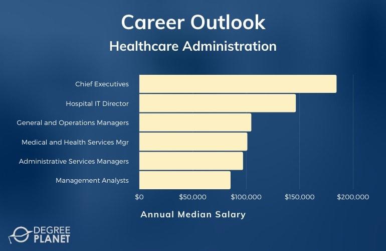 Healthcare Administration Careers & Salaries