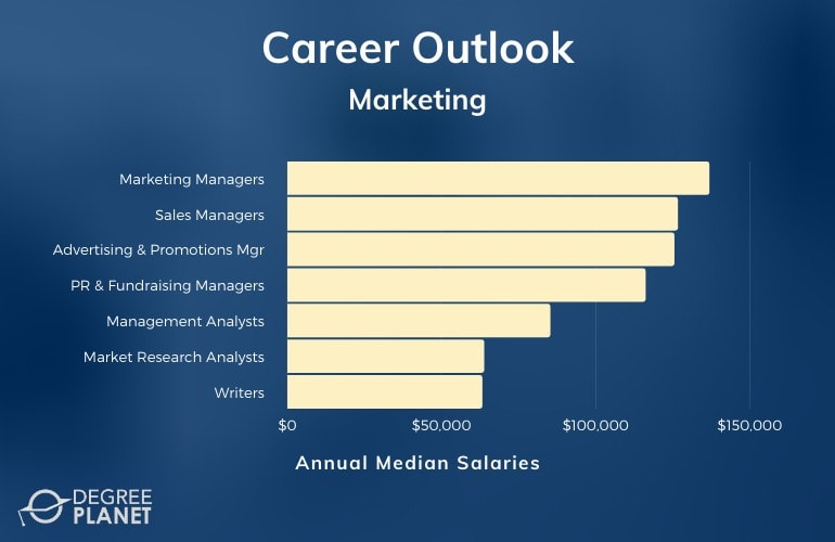 Marketing Careers & Salaries