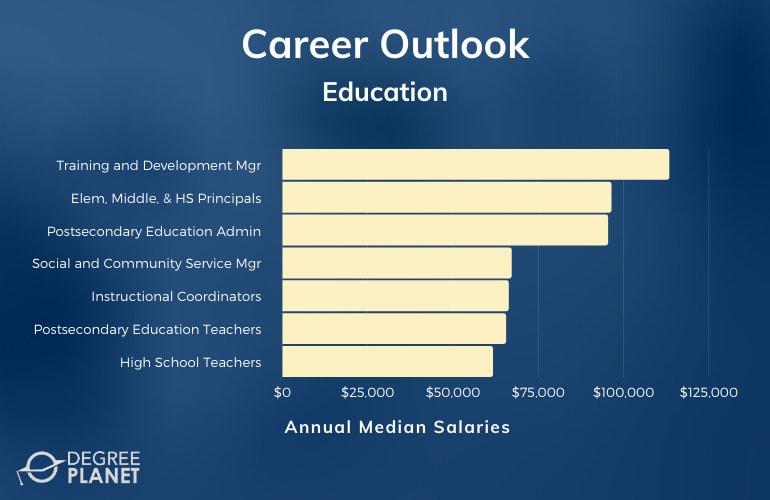 Education Careers & Salaries