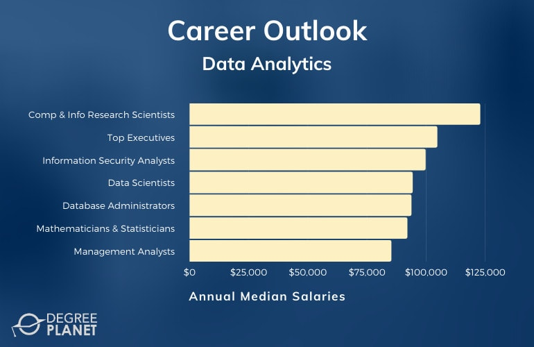 Data Analytics Careers & Salaries