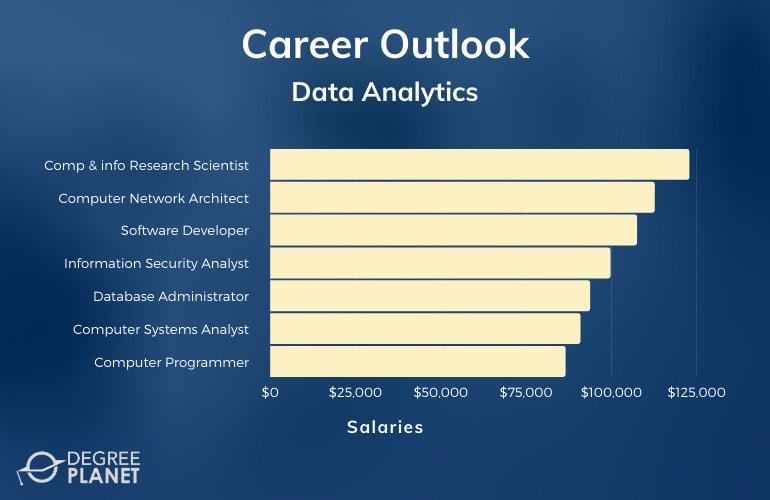 Data Analytics Careers & Salaries