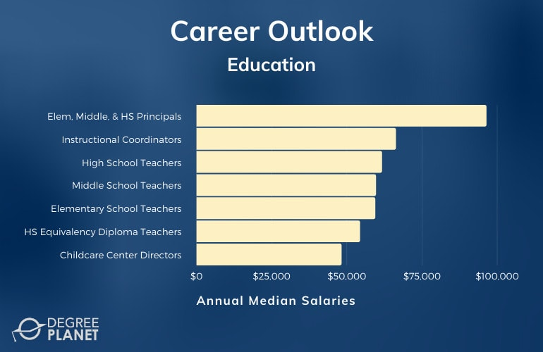 Bachelor's in Education Careers & Salaries