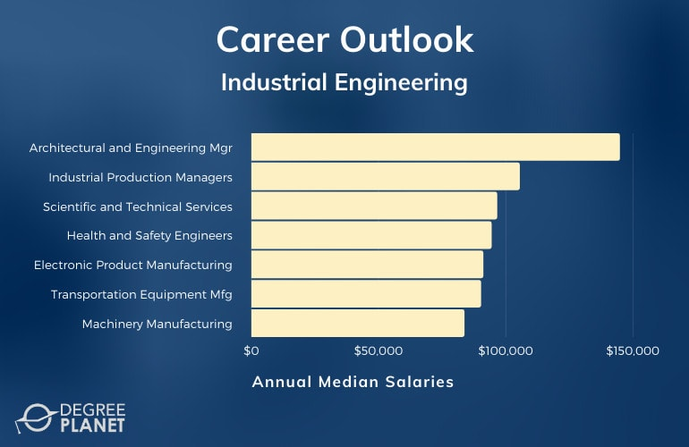Industrial Engineering Careers