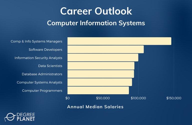 CIS Careers & Salaries
