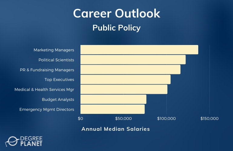 Public Policy Master's Careers & Salaries