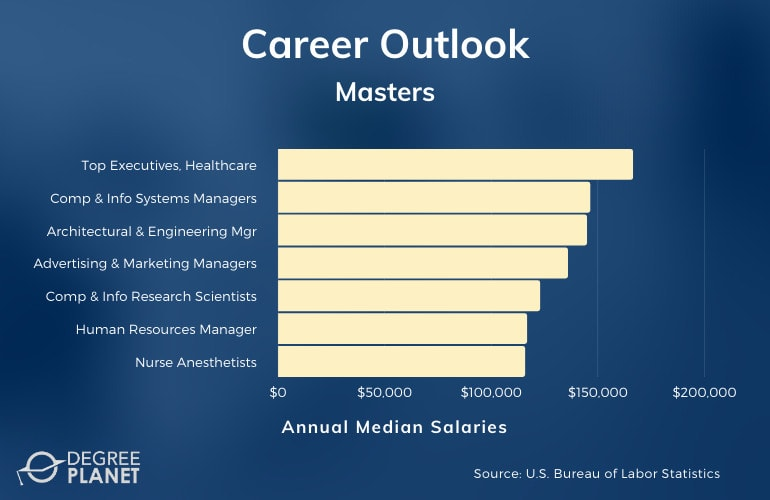 Part-Time Master's Careers & Salaries