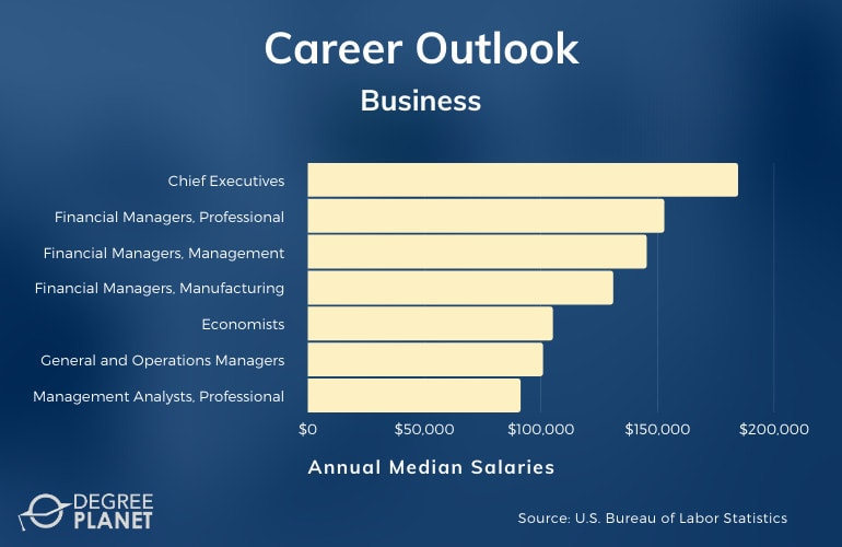 Business Careers & Salaries